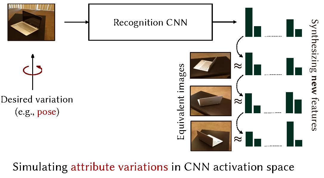 SVCL - Attribute Guided Data Augmentation