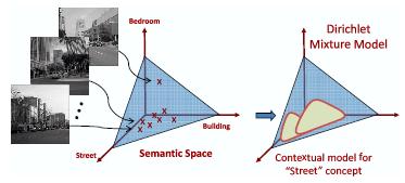 concept in the semantic space somerset A lexica family with small semantic gap jiemin liu 1 ,2 ,, qi tian 1, yijuan lu 3, changhu wang 1 sands of high-level concepts the overall semantic space in.